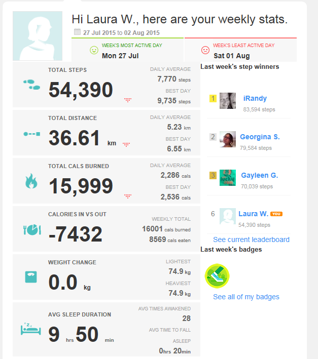 Fitbit weekly report